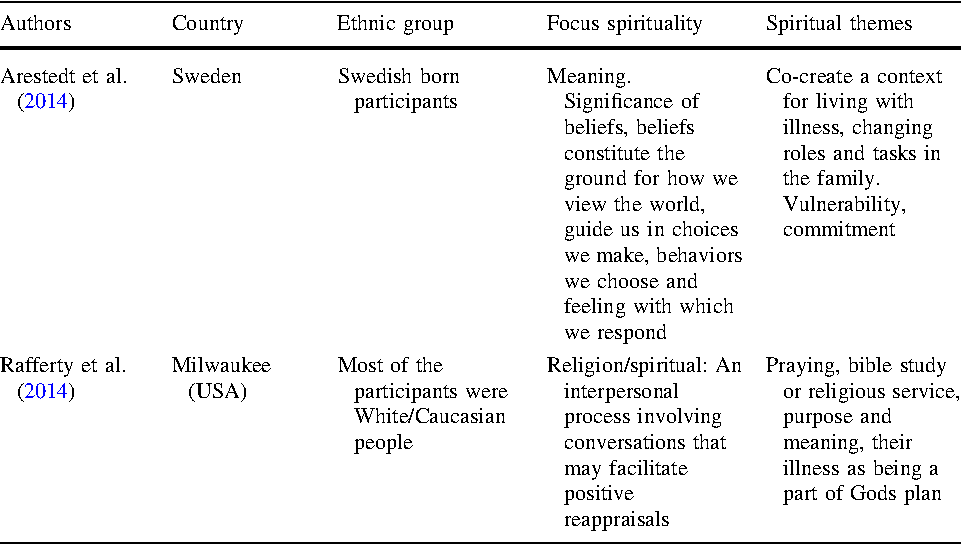 The Role of Spirituality in Lifestyle Changing Among Patients with