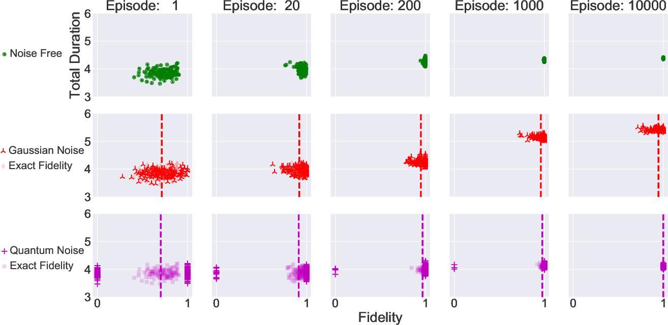 Figure 1 for Policy Gradient based Quantum Approximate Optimization Algorithm