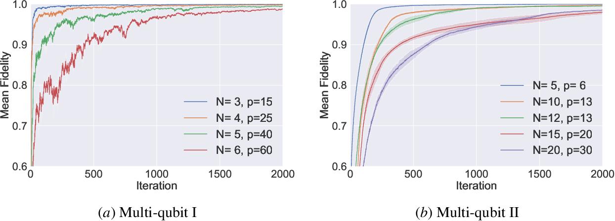 Figure 2 for Policy Gradient based Quantum Approximate Optimization Algorithm