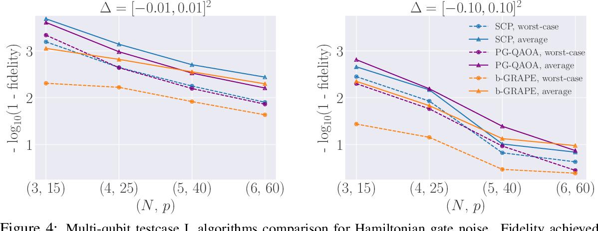 Figure 4 for Policy Gradient based Quantum Approximate Optimization Algorithm
