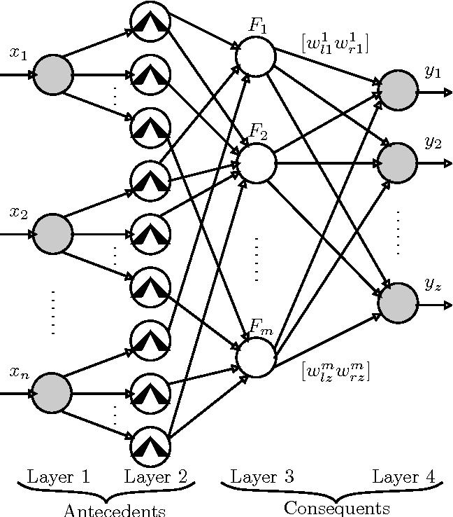 Figure 8 From Computationally Efficient Adaptive Type 2 Fuzzy