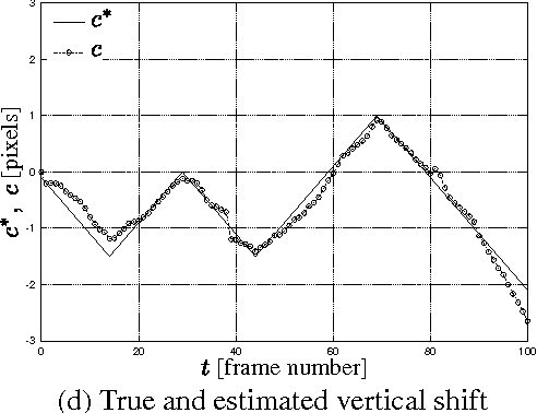 Figure 3. Comparison of true and estimated motion parameters along the sequence.