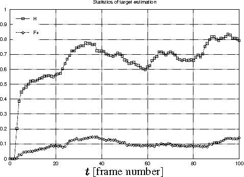 Figure 5. Figure-ground segmentation: evolution of hits and false positives over time.