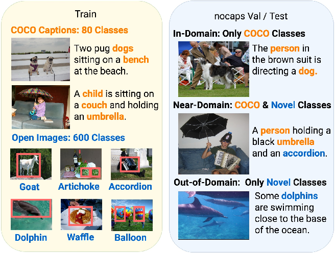Figure 1 for nocaps: novel object captioning at scale