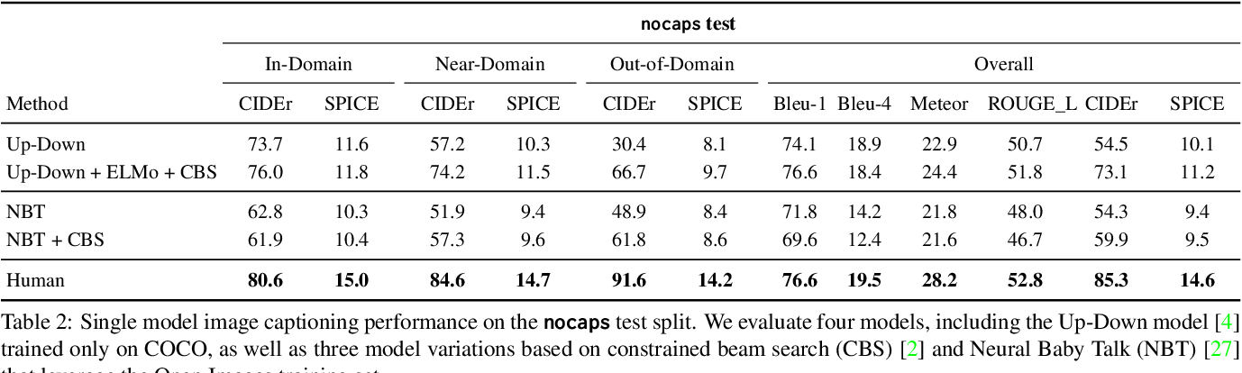 Figure 4 for nocaps: novel object captioning at scale