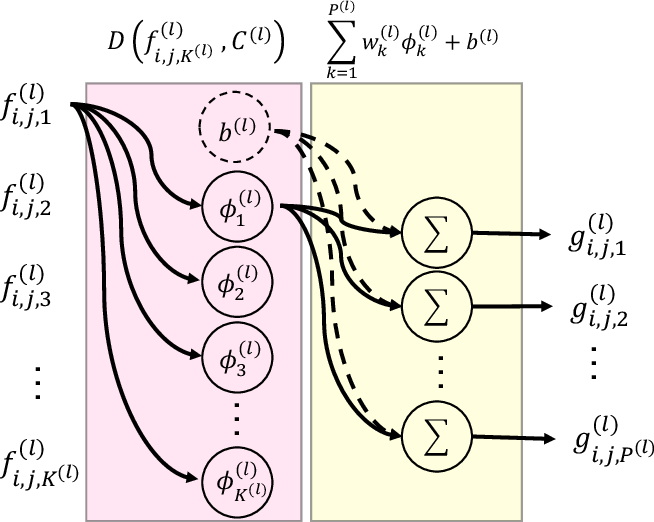 Figure 1 for A Kernelized Manifold Mapping to Diminish the Effect of Adversarial Perturbations