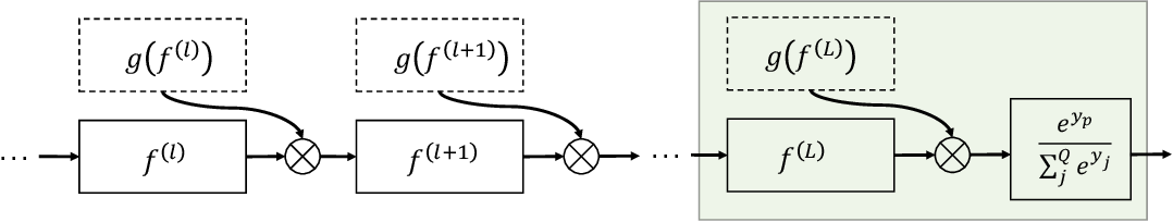 Figure 3 for A Kernelized Manifold Mapping to Diminish the Effect of Adversarial Perturbations