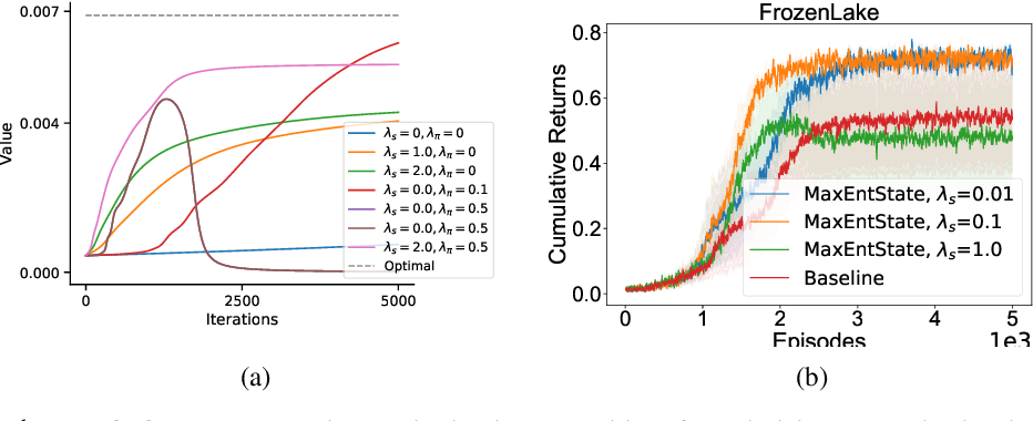 Figure 1 for Marginalized State Distribution Entropy Regularization in Policy Optimization