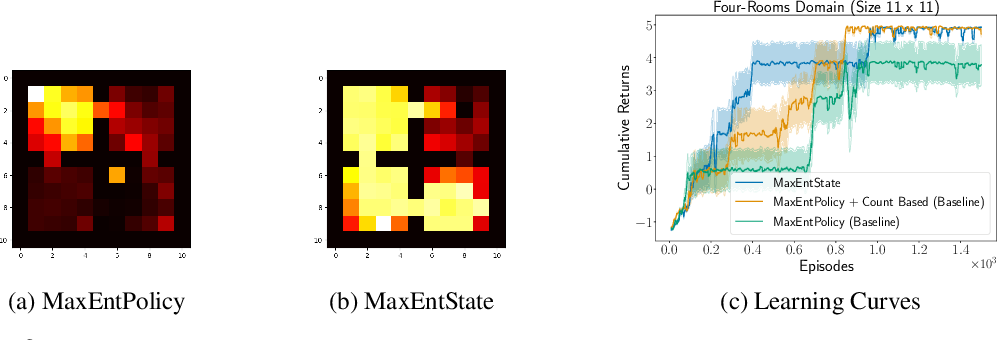Figure 3 for Marginalized State Distribution Entropy Regularization in Policy Optimization