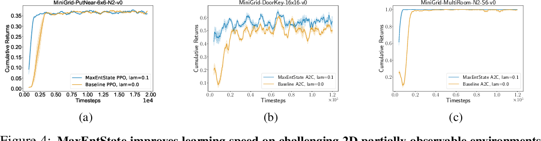 Figure 4 for Marginalized State Distribution Entropy Regularization in Policy Optimization
