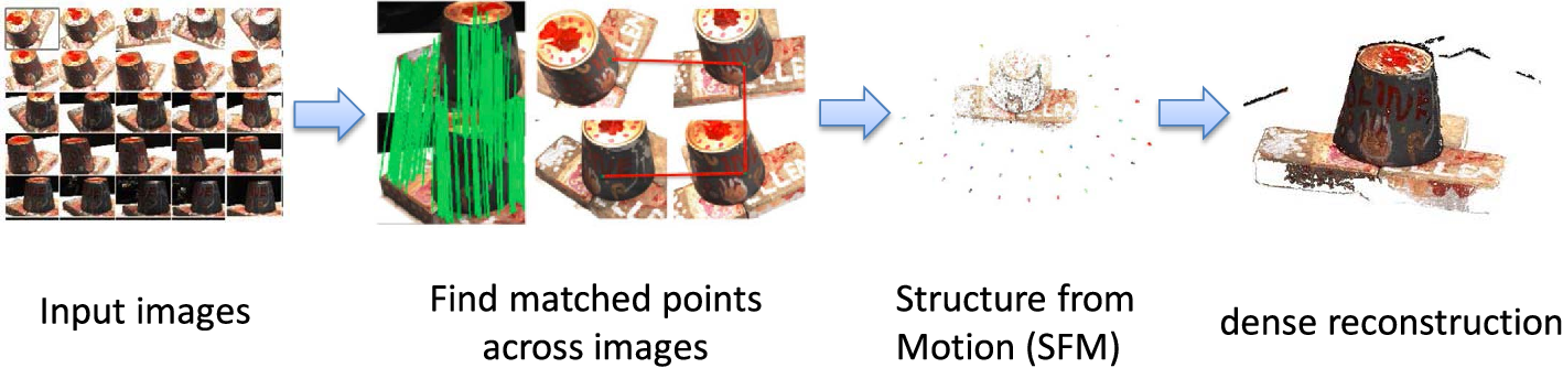 Figure 1 for A Performance Evaluation of Local Features for Image Based 3D Reconstruction