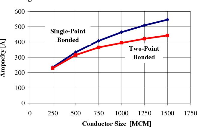 Major factors affecting cable ampacity semantic scholar figure 1 greentooth Choice Image