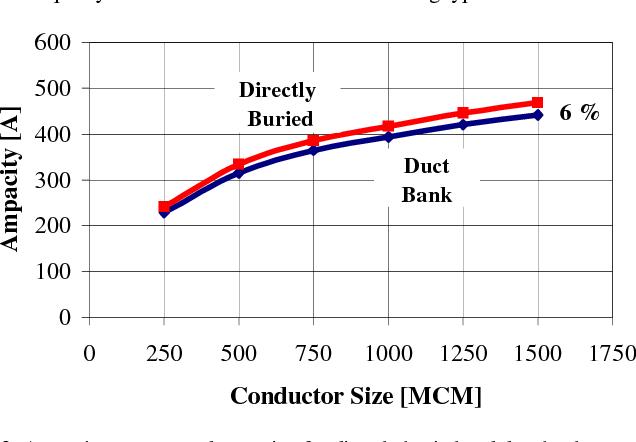 Major factors affecting cable ampacity semantic scholar figure 2 greentooth Choice Image