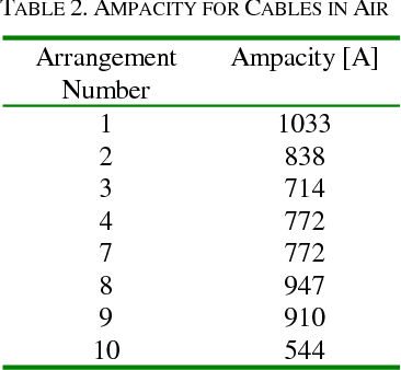Major factors affecting cable ampacity semantic scholar table 2 greentooth Choice Image
