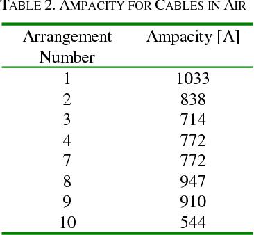 Major factors affecting cable ampacity semantic scholar table 2 greentooth Gallery