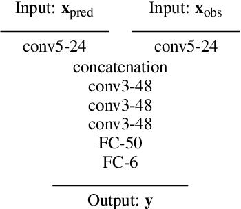 Figure 3 for Deep 6-DOF Tracking