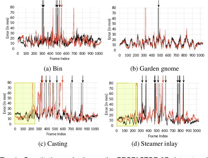 Figure 4 for Deep 6-DOF Tracking
