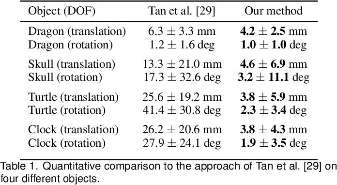 Figure 1 for Deep 6-DOF Tracking