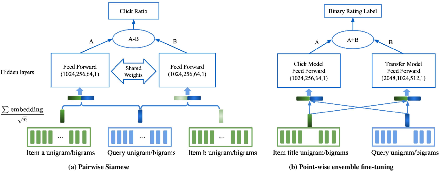 Figure 1 for A unified Neural Network Approach to E-CommerceRelevance Learning