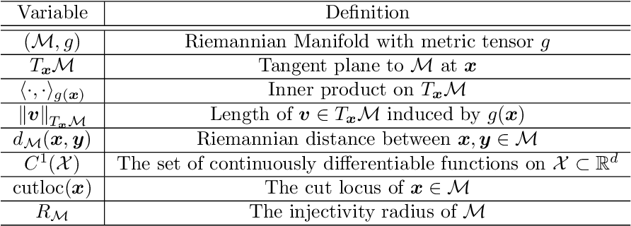Figure 1 for Learning Interaction Kernels for Agent Systems on Riemannian Manifolds