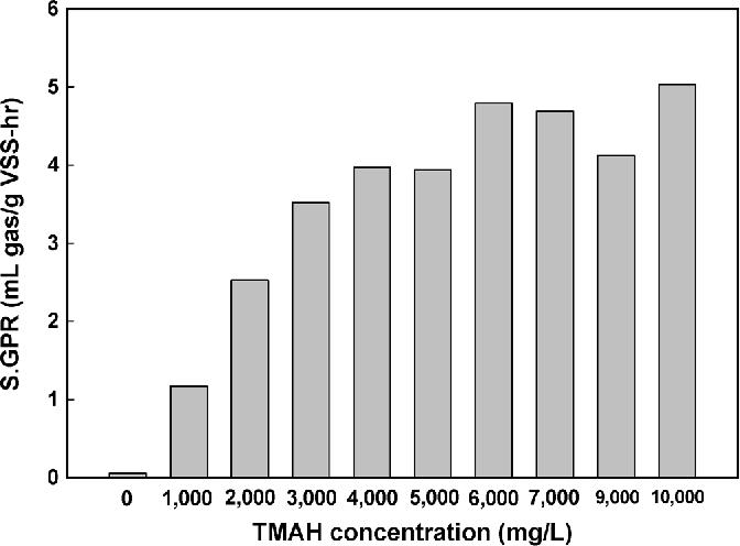Figure 4 From Anaerobic Treatment Of Tetra Methyl Ammonium Hydroxide