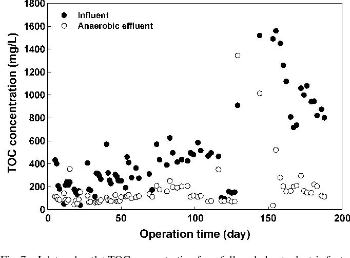Figure 7 From Anaerobic Treatment Of Tetra Methyl Ammonium Hydroxide