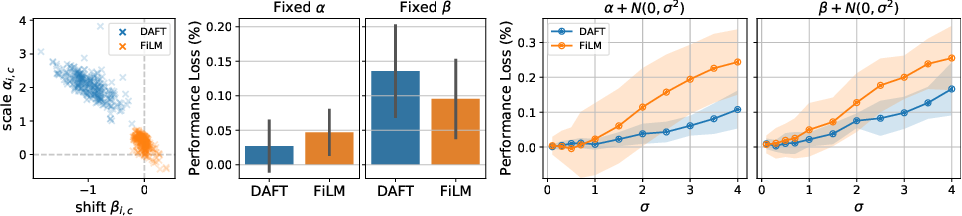 Figure 4 for Combining 3D Image and Tabular Data via the Dynamic Affine Feature Map Transform