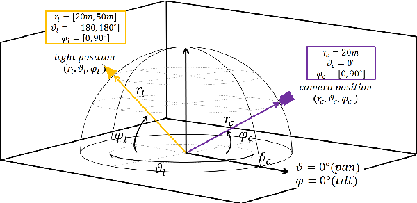 Figure 1 for Light Direction and Color Estimation from Single Image with Deep Regression