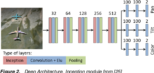 Figure 3 for Light Direction and Color Estimation from Single Image with Deep Regression