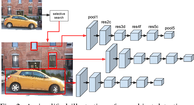Figure 2 for Scale-Robust Localization Using General Object Landmarks