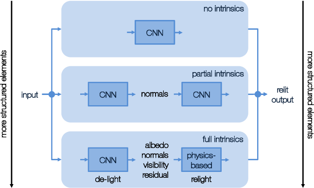 Figure 1 for Structural Decompositions for End-to-End Relighting