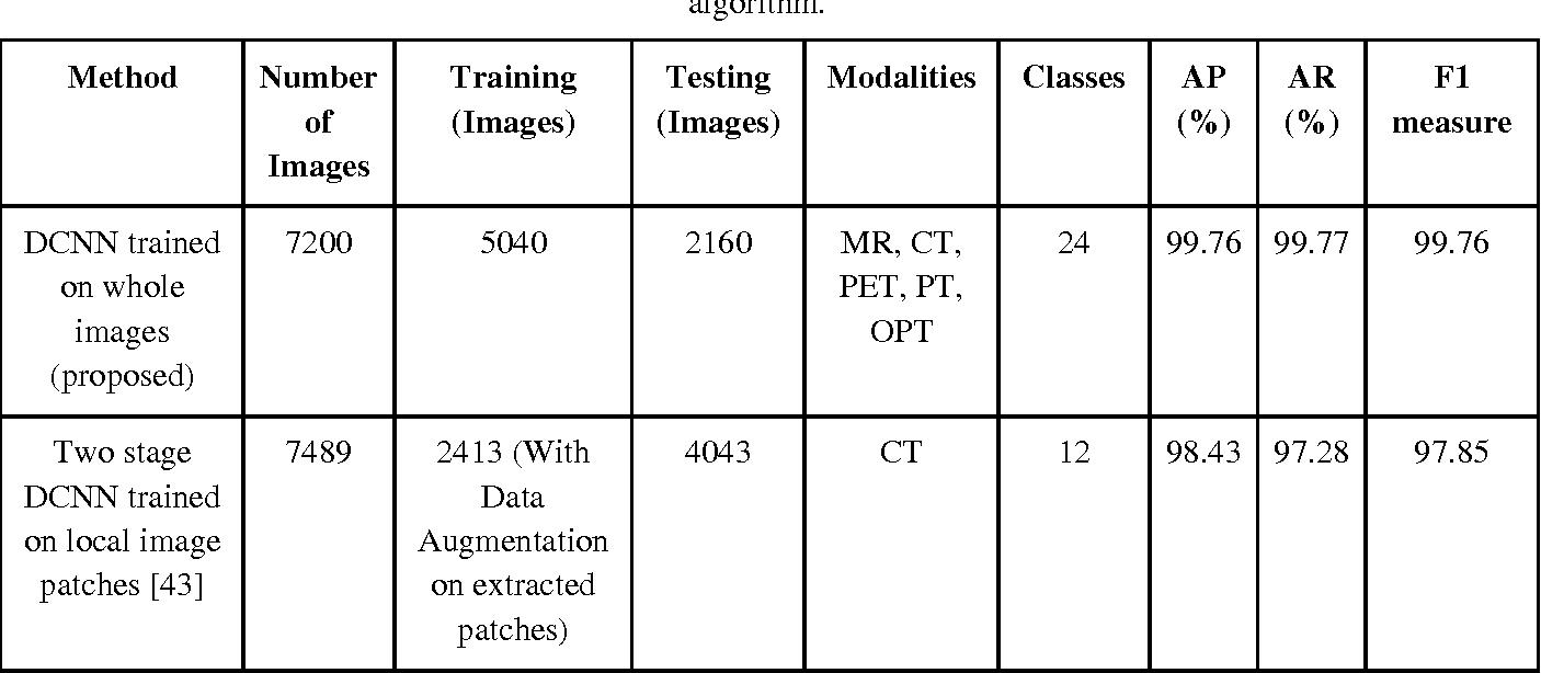 Figure 4 for Medical Image Retrieval using Deep Convolutional Neural Network