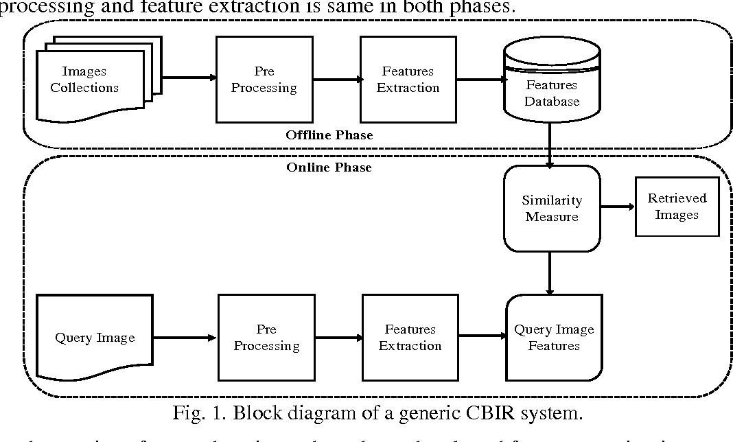 Figure 1 for Medical Image Retrieval using Deep Convolutional Neural Network