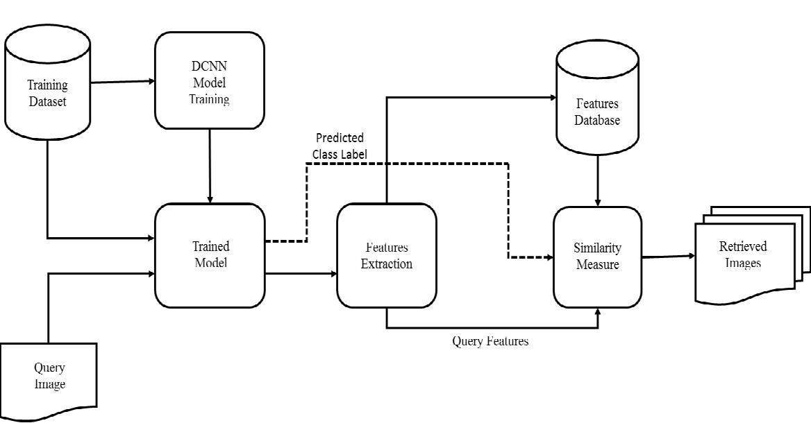 Figure 3 for Medical Image Retrieval using Deep Convolutional Neural Network