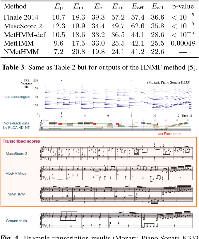 Table 3 from Towards Complete Polyphonic Music Transcription