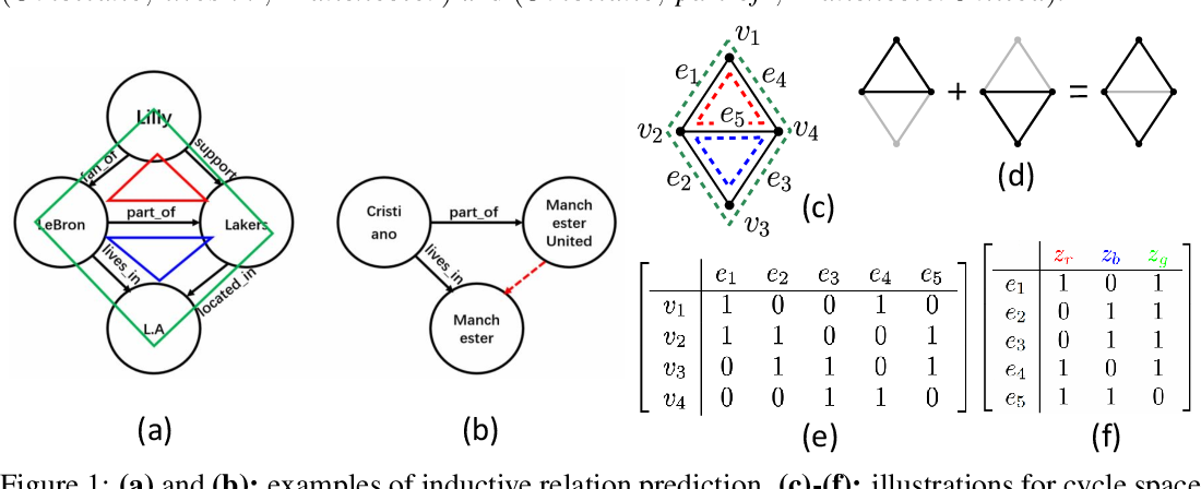 Figure 1 for A Topological View of Rule Learning in Knowledge Graphs