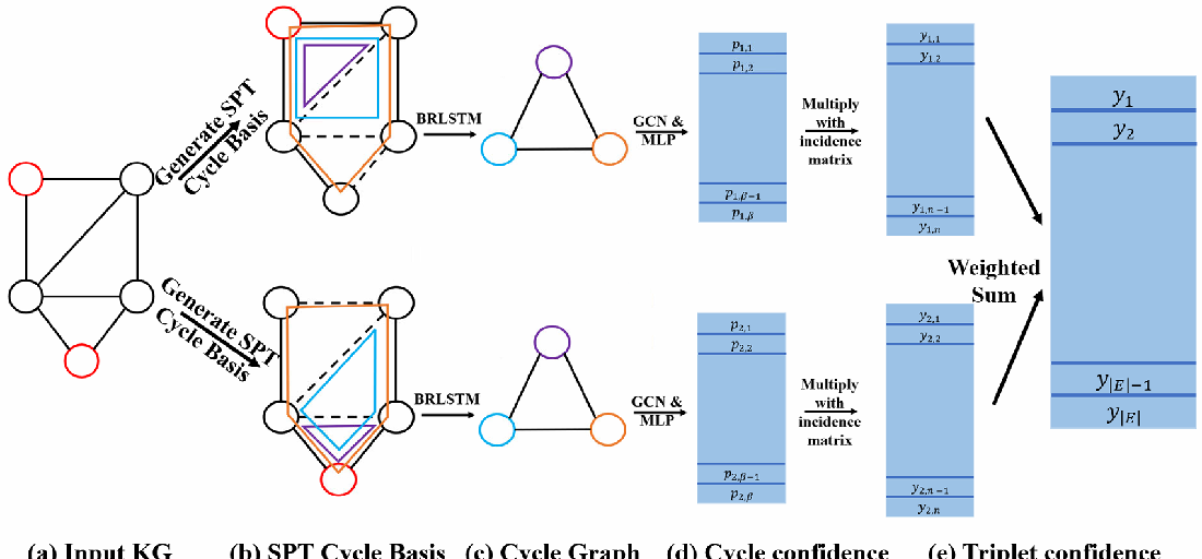 Figure 3 for A Topological View of Rule Learning in Knowledge Graphs