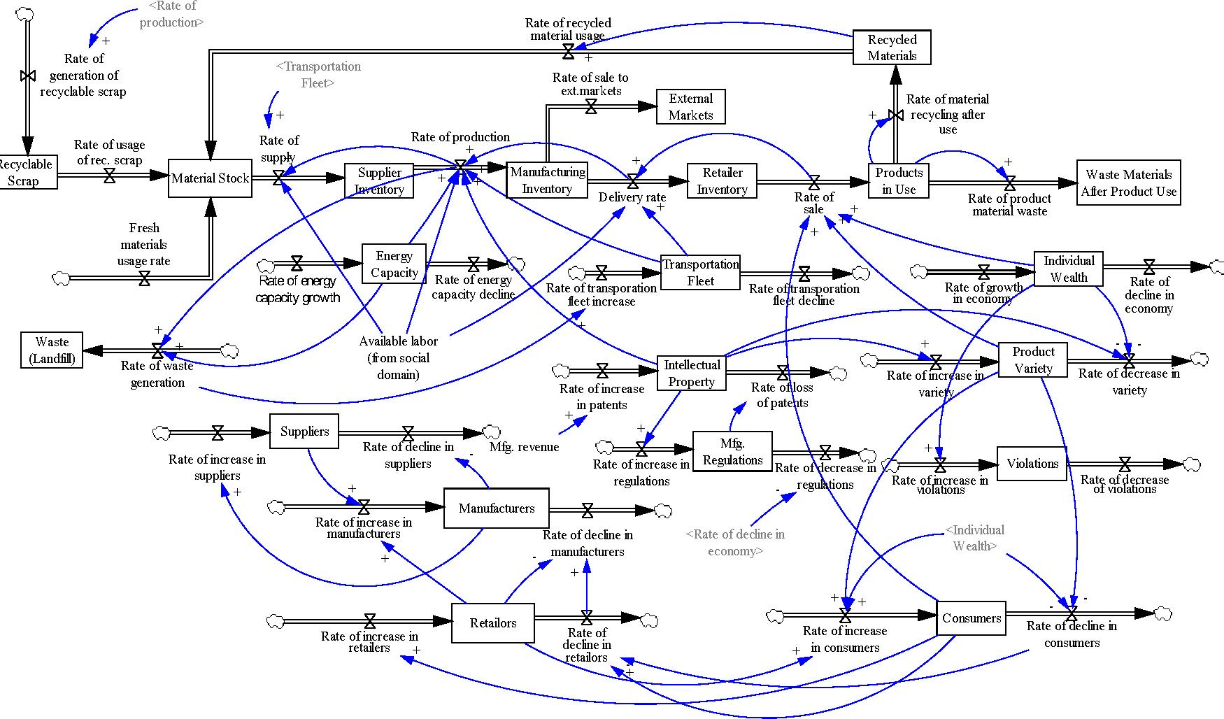 Figure 2. Manufacturing domain model