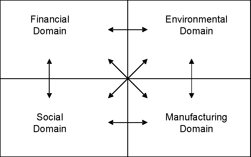 Figure 1. High level representation of the system dynamics modeling framework for sustainable manufacturing.