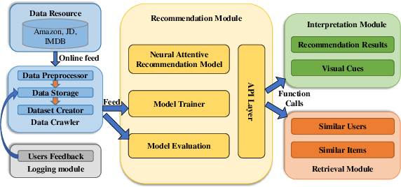 Figure 1 for NAIRS: A Neural Attentive Interpretable Recommendation System