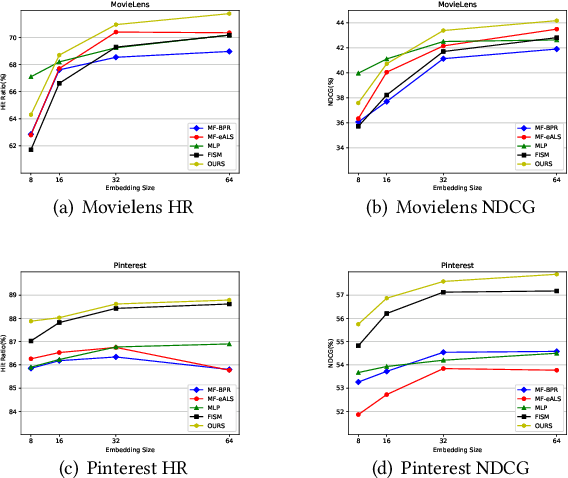Figure 3 for NAIRS: A Neural Attentive Interpretable Recommendation System