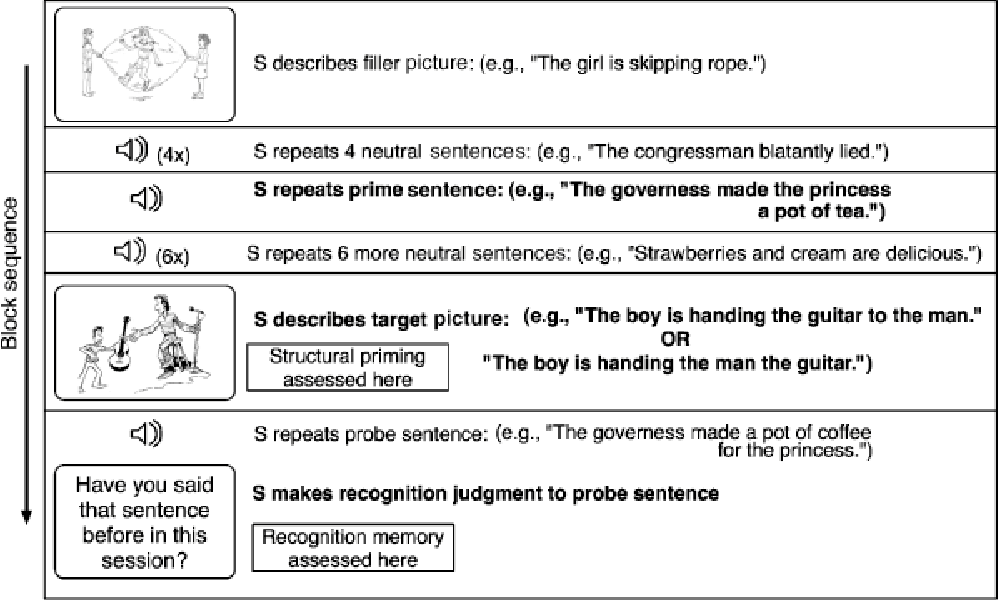 figure 1 from memory for syntax despite amnesia. - semantic scholar