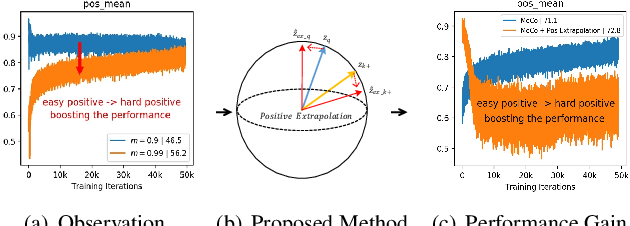 Figure 1 for Improving Contrastive Learning by Visualizing Feature Transformation