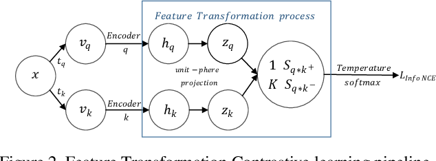 Figure 3 for Improving Contrastive Learning by Visualizing Feature Transformation