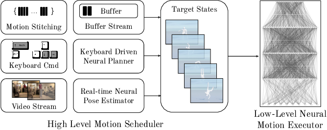 Figure 3 for UniCon: Universal Neural Controller For Physics-based Character Motion
