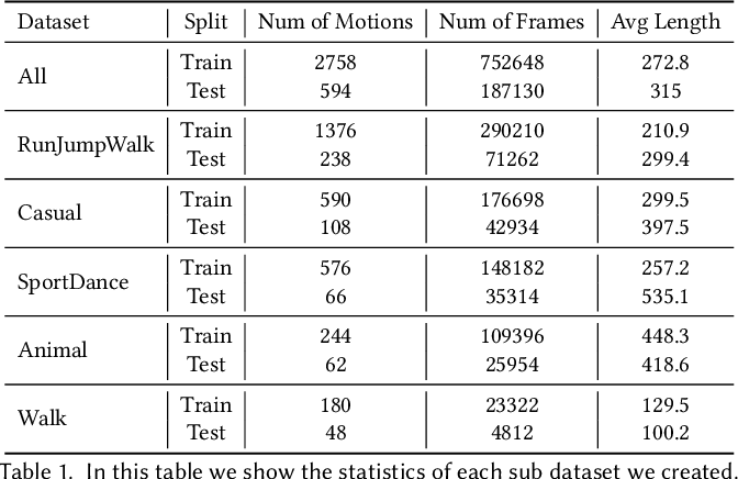 Figure 2 for UniCon: Universal Neural Controller For Physics-based Character Motion