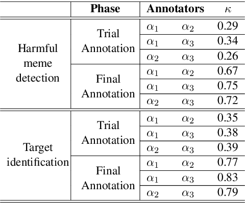 Figure 2 for Detecting Harmful Memes and Their Targets