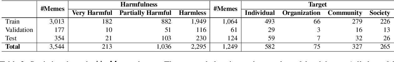 Figure 4 for Detecting Harmful Memes and Their Targets