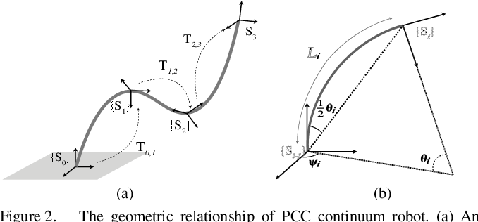 Figure 4 for Approximate Piecewise Constant Curvature Equivalent Model and Their Application to Continuum Robot Configuration Estimation