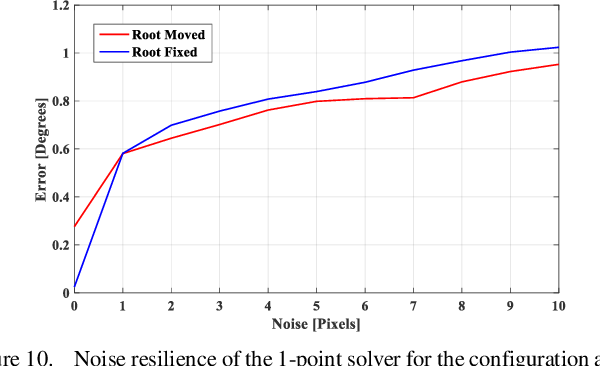 Figure 2 for Approximate Piecewise Constant Curvature Equivalent Model and Their Application to Continuum Robot Configuration Estimation
